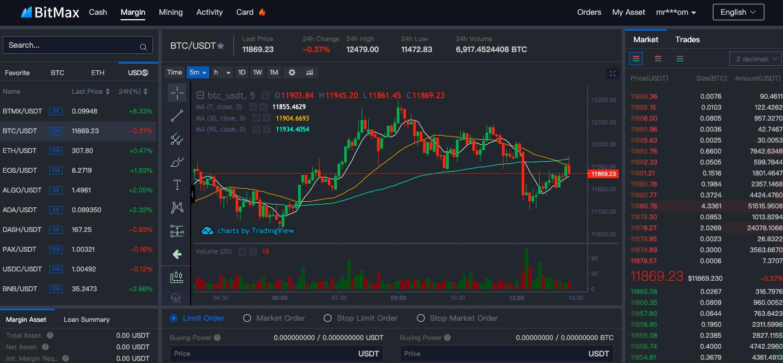 bitmax margin trading